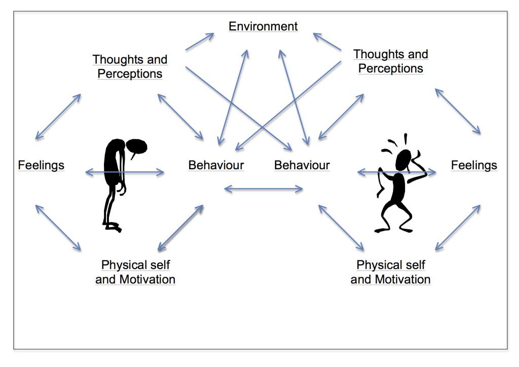 Figure 1: the nine-part model (Grimmer, 2013)