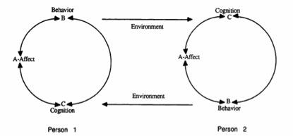 Figure 4: Reciprocal Model (Teichman, 1992)
