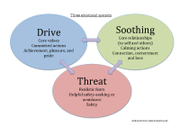 Three emotional systems